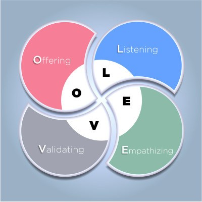 Communicating with LOVE: Listening